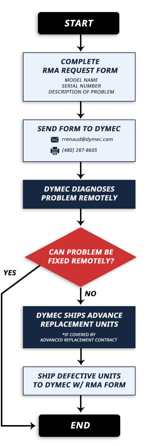 RMA Service Request Process