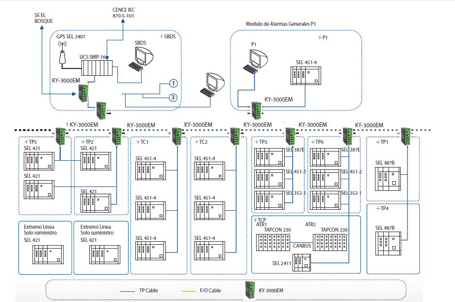 tejar power substation diagram