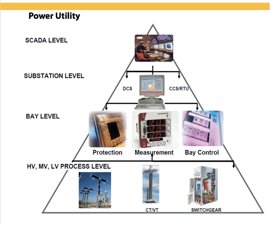 secure power utility solutions diagram